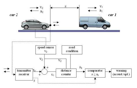 principle  safety distance estimation