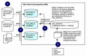 Data Migration   Step By Step  U2013 Sqlservercentral