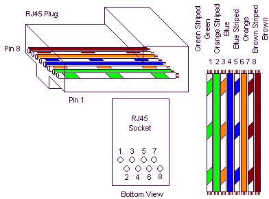 Cat 5 Pinout Diagram by Cat5e Wiring Schematic Diagram Wiring