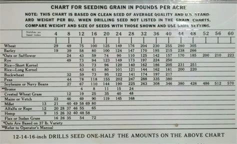 Looking For A Seed Chart For J...