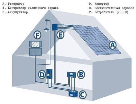 Солнечная электростанция на дом 200 м2 своими руками . сайт хорошего настроения