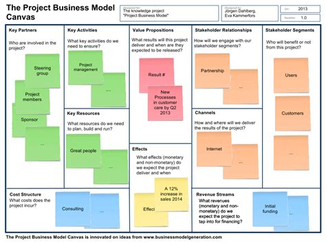 basic building blocks – Achieving Business Outcome With ...
