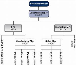 7 best images of business executive organization chart business best photos of small business organizational chart template small business organizational cheaphphosting Images