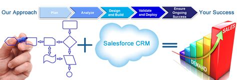 salesforce crm consultant analysis design optimization
