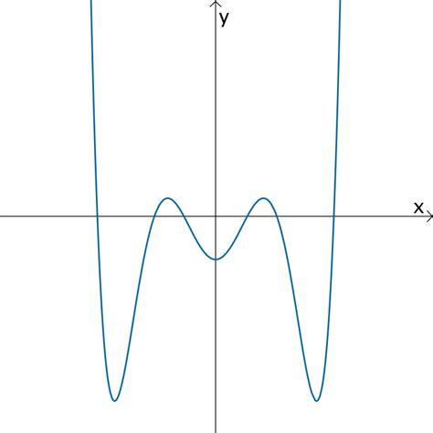 Funktion Und Eigenschaften Der Dfbremse by 1 1 3 Ganzrationale Funktion Mathelike
