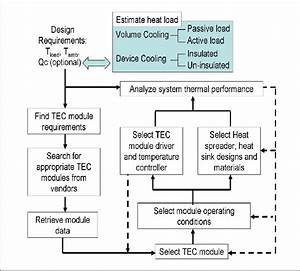 The Flow Chart Of The Basic Steps In Tec System Design  See Online