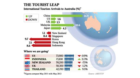 australia top destination  chinese tourists