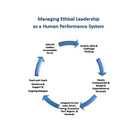 managing ethical leadership   performance system