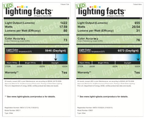 led lighting facts led lighting facts program grote industries
