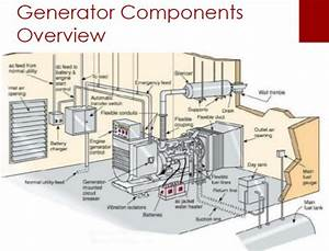 How Does A Generator Work To Produce Electricity