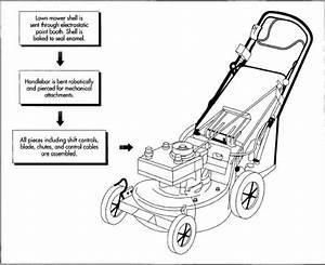 Challenge Petrol Lawn Mower Manual