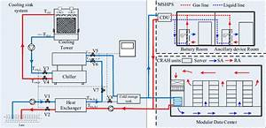 Schematic Diagram Of The Cooling Plant By Using Lake Water