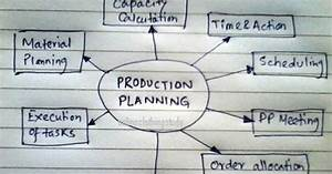 Role Of The Sam Value In Production Planning And Control