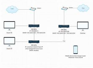 Networking - 2 Isp 3 Router 1 Network Home Network