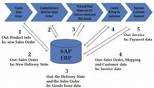 Information Flow In And Out Of The Erp