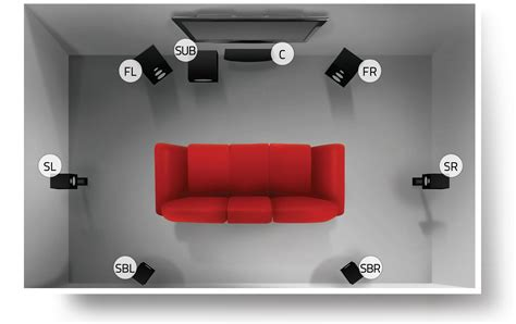 surround sound speaker system setup placement guide