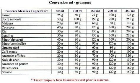 equivalence en cuisine tableau de mesure gr en ml ou équivalence pour cuisine