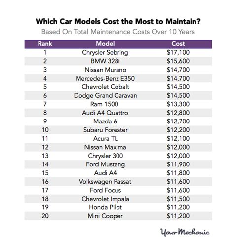 The Most And Least Expensive Cars To Maintain  Ken Shaw