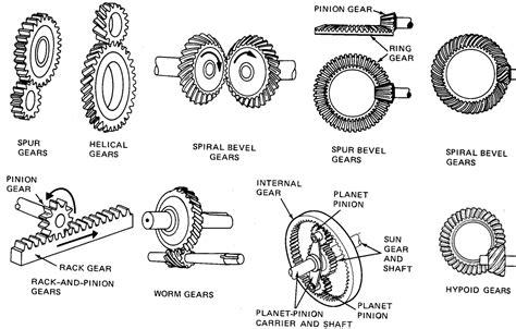Mechanical Engineering Basics