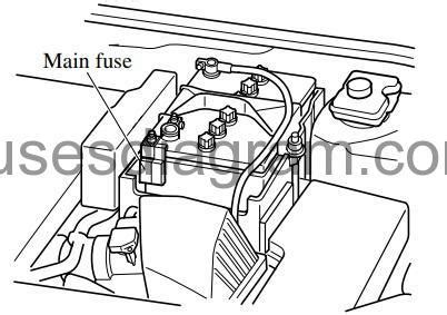 Fuse Box Diagram Mazda