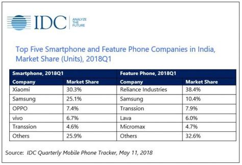smartphone shipments up 11 yoy in q1 2018 in india