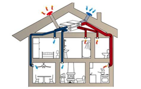 Klimaanlage Nachrusten Haus Schonheit Wohnraumluftung