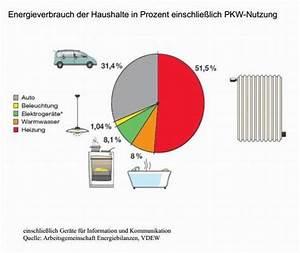 Energieverbrauch Im Haushalt : wie man den energieverbrauch der welt um 73 prozent senkt ~ Orissabook.com Haus und Dekorationen