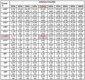 Luftfeuchtigkeit Temperatur Tabelle : klima und wetterschutz ~ Lizthompson.info Haus und Dekorationen