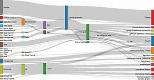 What Are Some Great Examples Of A Sankey Diagram