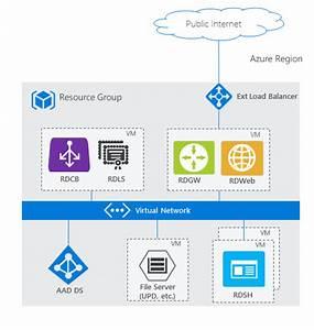 Azure Ad Domain Services And Remote Desktop Services