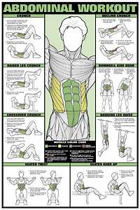 Visual Guide For The Right Exercise For Each Of Your