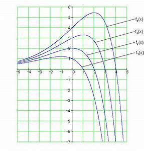 Ortskurven Berechnen : l sungen zu parameteraufgaben zur differential und integralrechnung ii ~ Themetempest.com Abrechnung