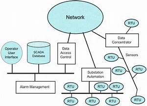 Standard Control System Architecture  Scada  Of Power