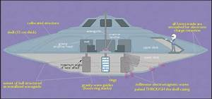Bob Lazar Alien space craft. | Truth Control