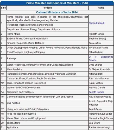 cabinet names and functions names of cabinet ministers of india everdayentropy com