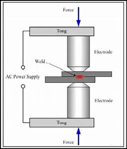 1  Schematic View Of The Spot Welding Process Source