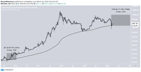 Projection and price of bitcoin in july 2020: (BTC) Bitcoin Price Prediction 2020 / 2021 / 5 years (Updated 26 Mar. 20) - BeInCrypto