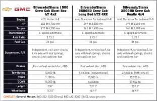 2008 jeep wrangler horsepower ford chevy dodge comparison chart html autos weblog