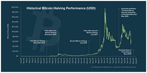 Bitcoin protocol cuts the bitcoin block reward in half. Bitcoin Halving Chart - Bitcoin Halving 2020 What To Expect And Countdown Clock Paybis Blog ...