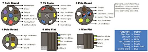 4 5 6 7 pole wire flat trailer wiring