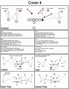 Gap 50 Defense  U2013 Football Tips Y Drills