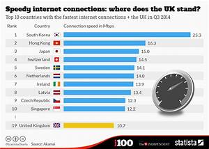 World Coffee Price Chart Chart Speedy Internet Connections Where Does The Uk