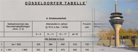 duesseldorfer tabelle  unterhaltstabelle scheidungde