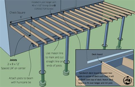 Deck Joist Attachment by How To Build An Attached Deck 187 Rogue Engineer
