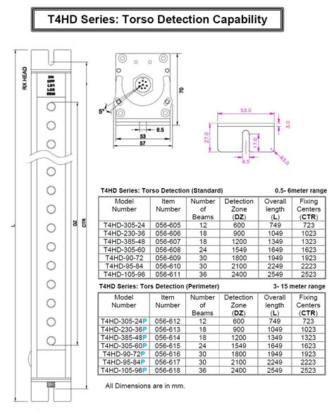 smartscan safety light curtain t4hd series torso