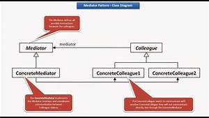 JAVA EE: Mediator Design pattern - Class Diagram