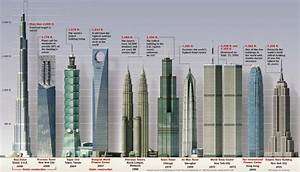 Tallest Buildings in the World by Countries | Top Ten ...