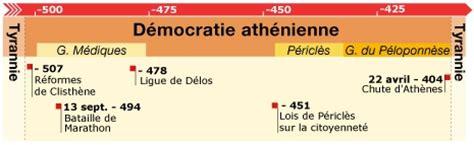 la cuisine grecque frise chronologique de la démocratie athénienne l