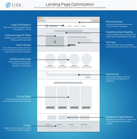 How Properly Optimize Your Landing Page Visual