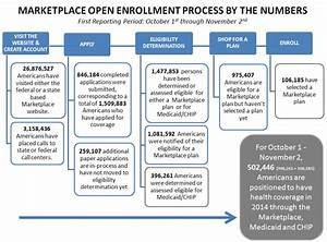 Marketplace Open Enrollment Process by the Numbers First ...